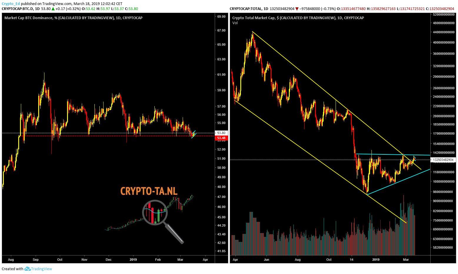 BTC dominance+market cap